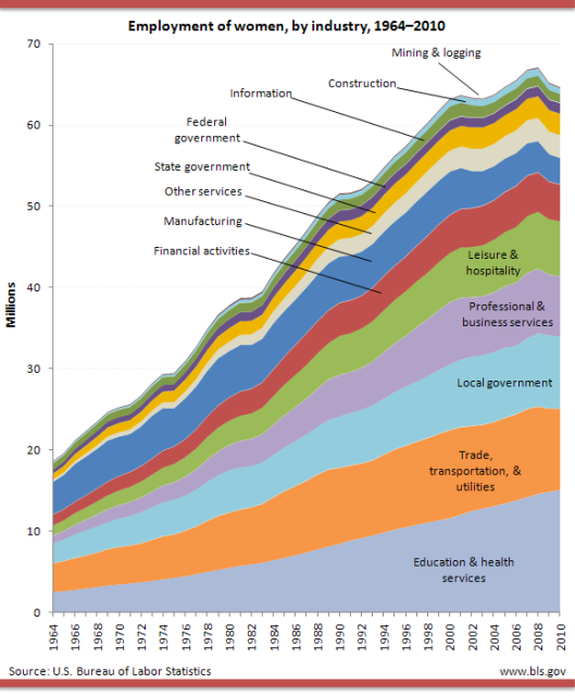 employment of women by industry 1964-2010